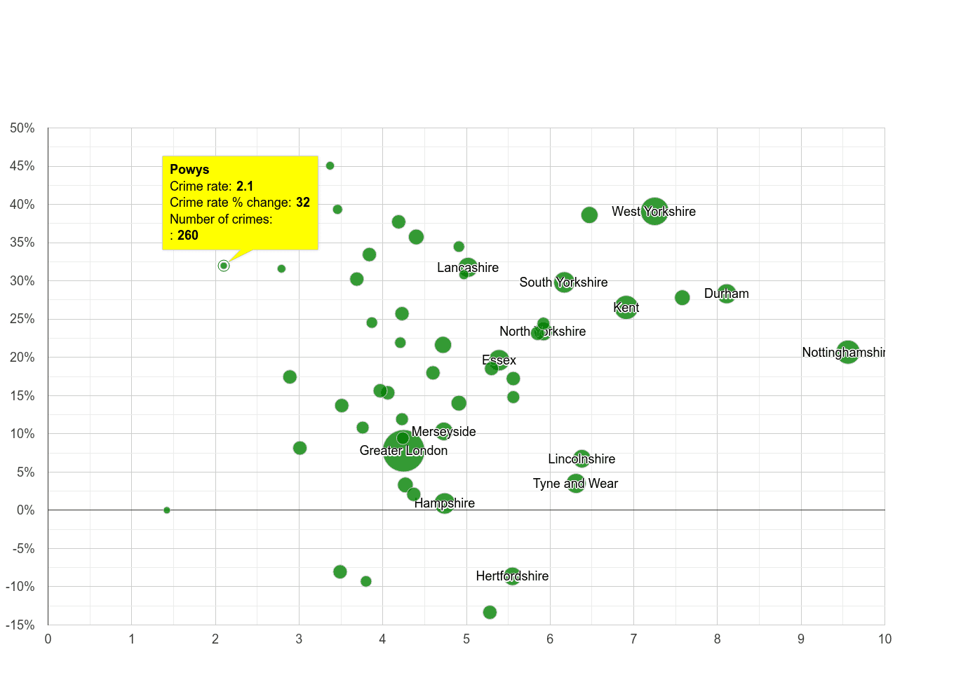 Powys shoplifting crime rate compared to other counties