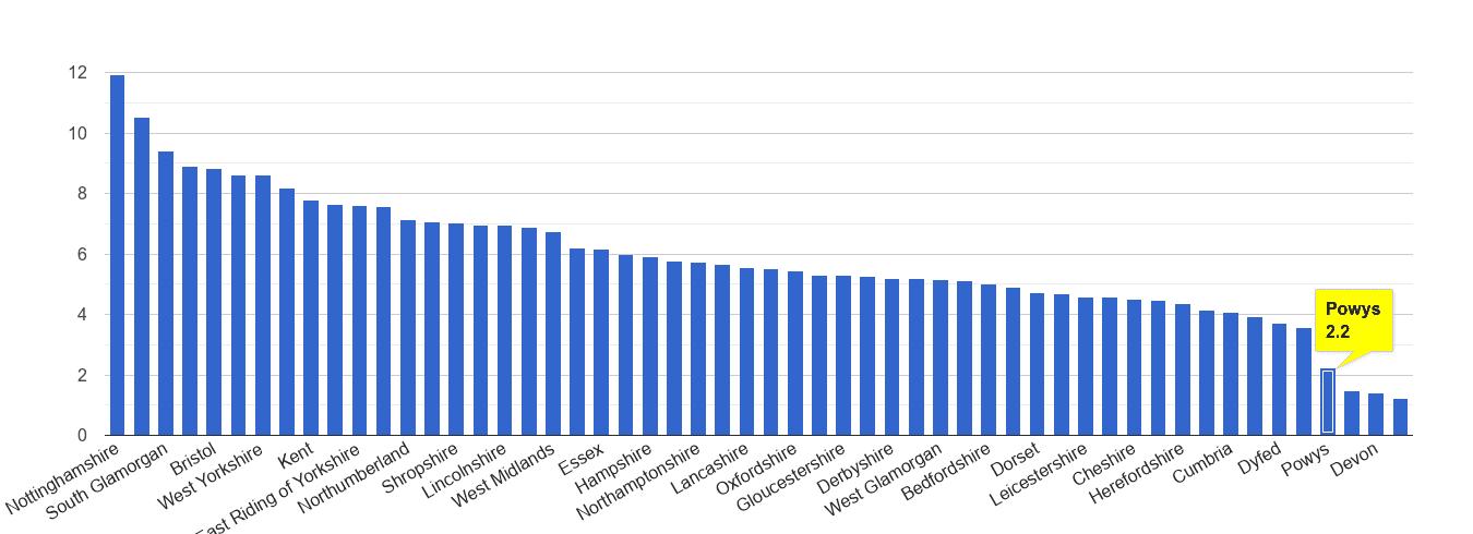 Powys shoplifting crime rate rank