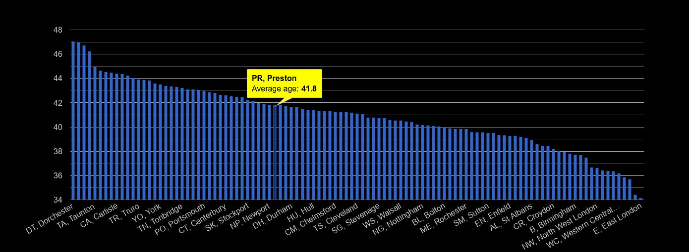 Preston average age rank by year