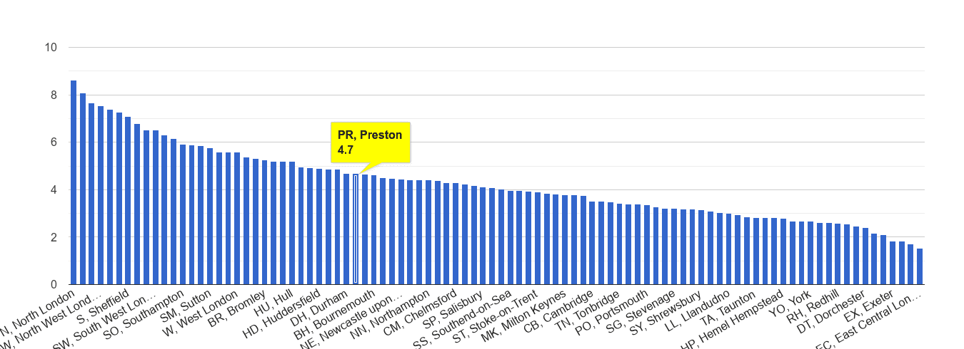 Preston burglary crime rate rank