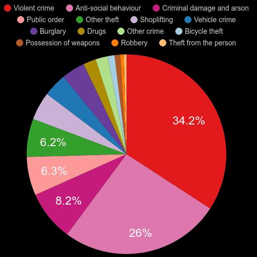 Preston crime statistics