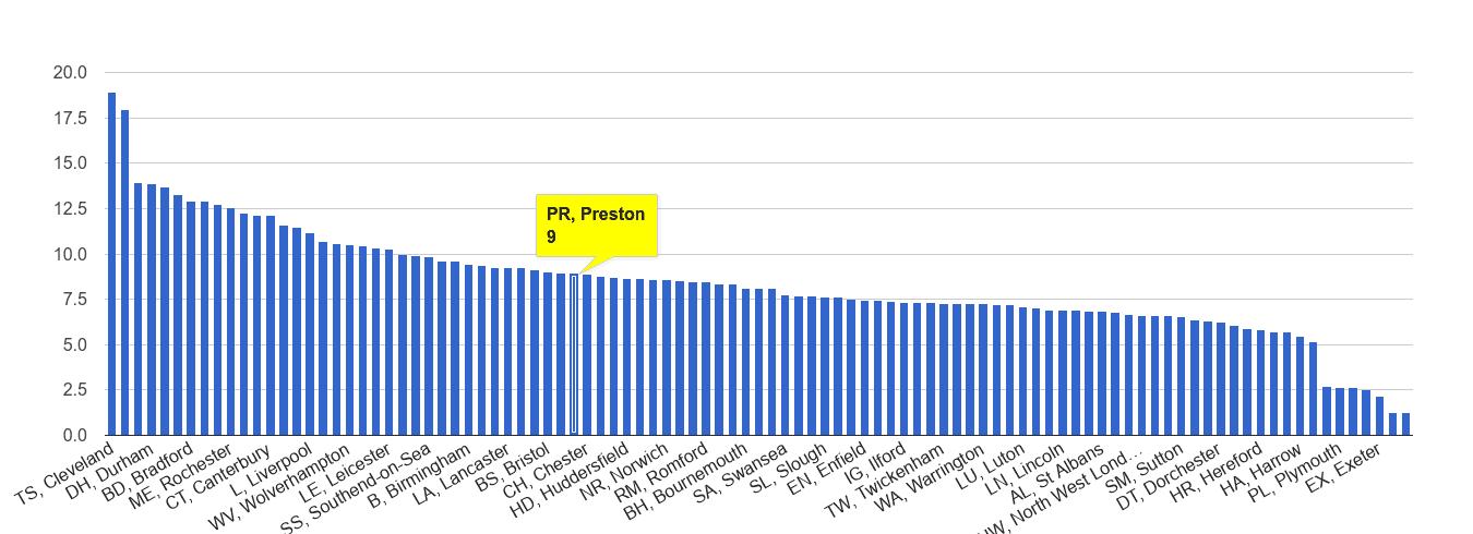 Preston criminal damage and arson crime rate rank
