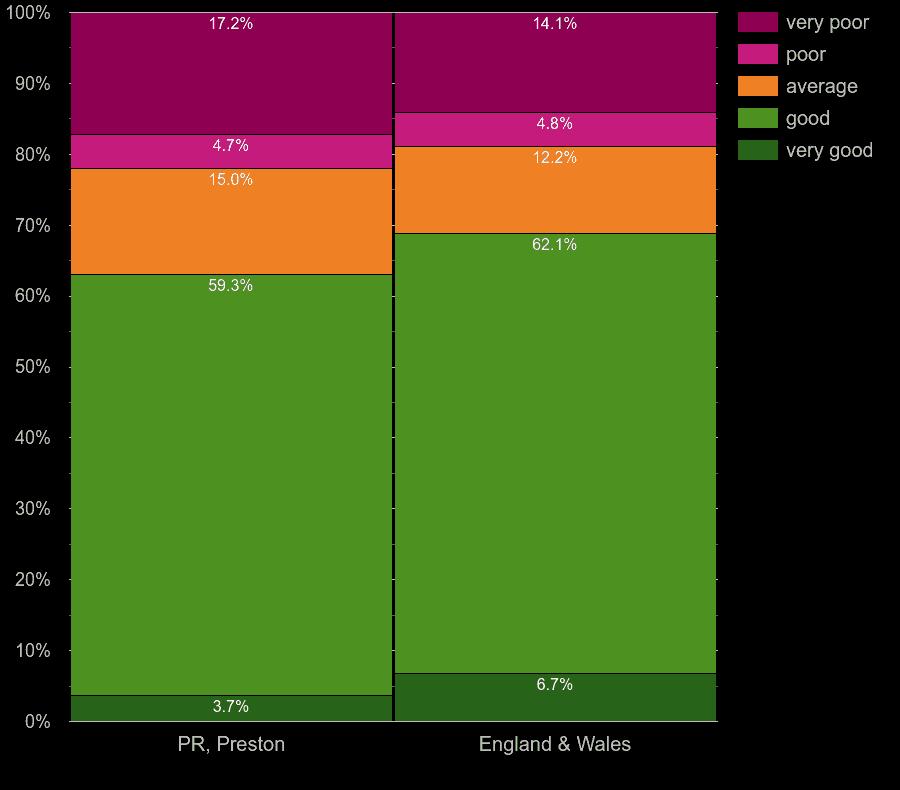 Preston flats by main heating energy efficiency