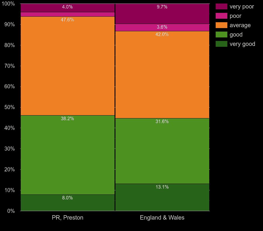 Preston flats by windows energy efficiency