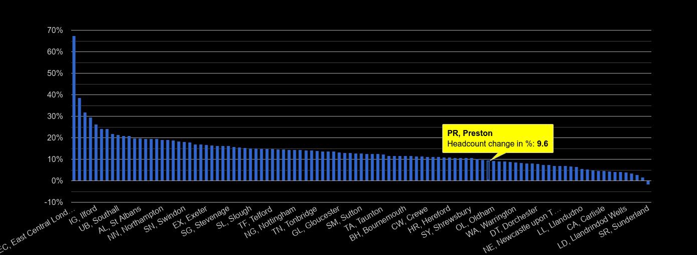 Preston headcount change rank by year