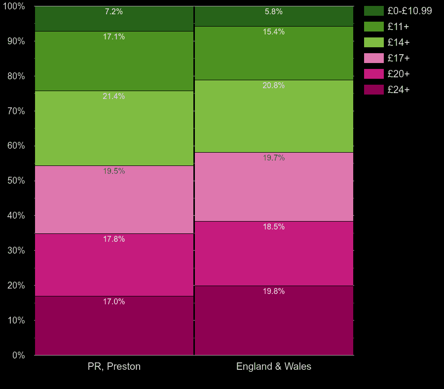 Preston homes by lighting cost per room