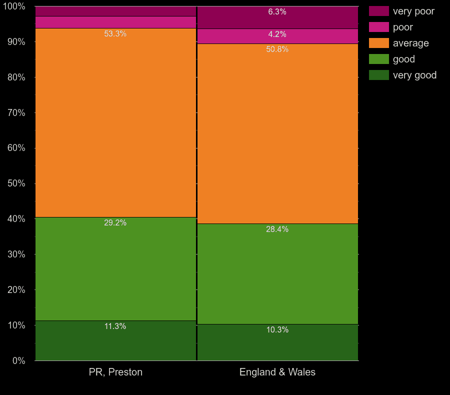 Preston homes by windows energy efficiency