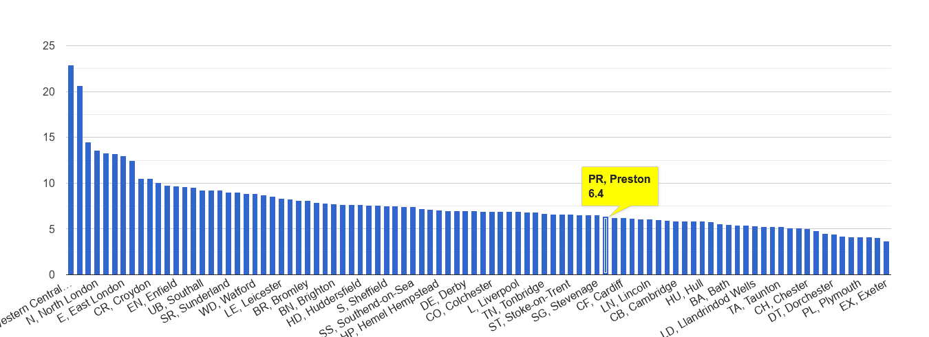 Preston other theft crime rate rank