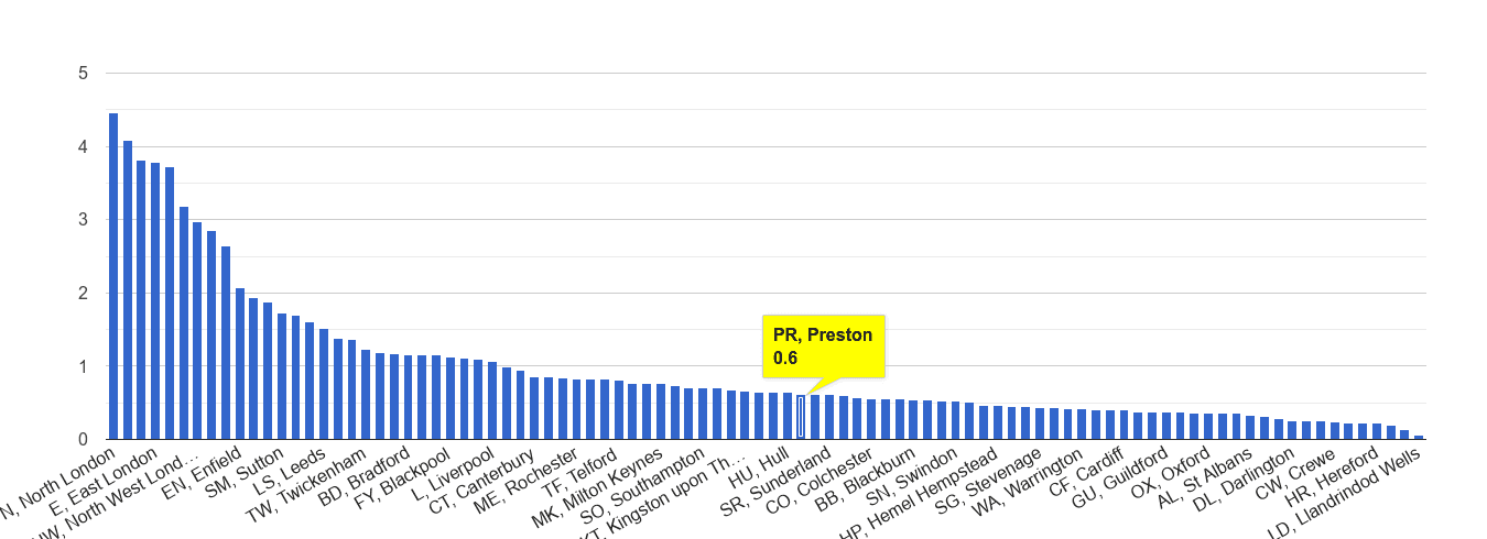 Preston robbery crime rate rank