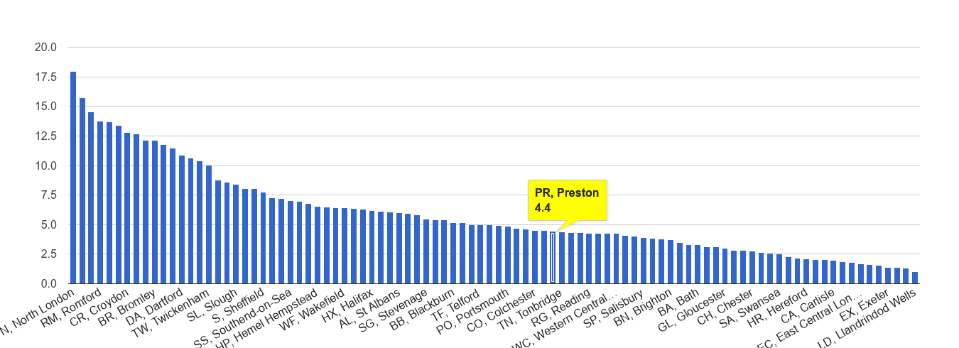 Preston vehicle crime rate rank