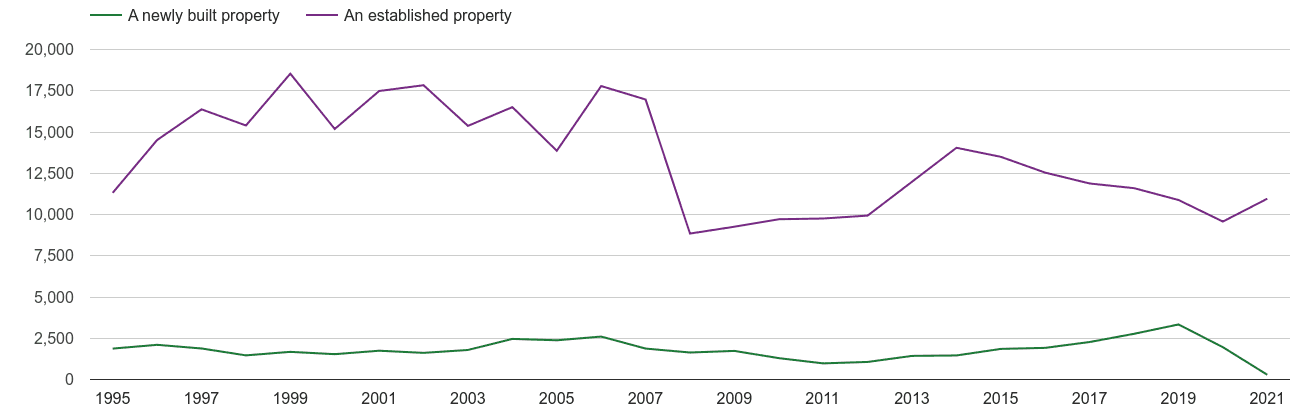 Reading annual sales of new homes and older homes