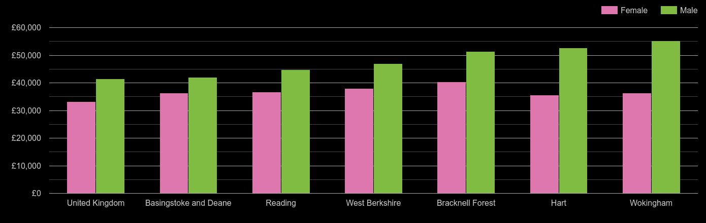 Reading average salary comparison by sex