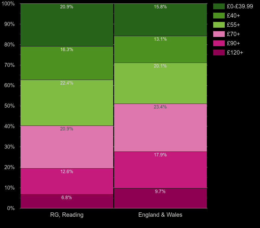 Reading homes by heating cost per square meters