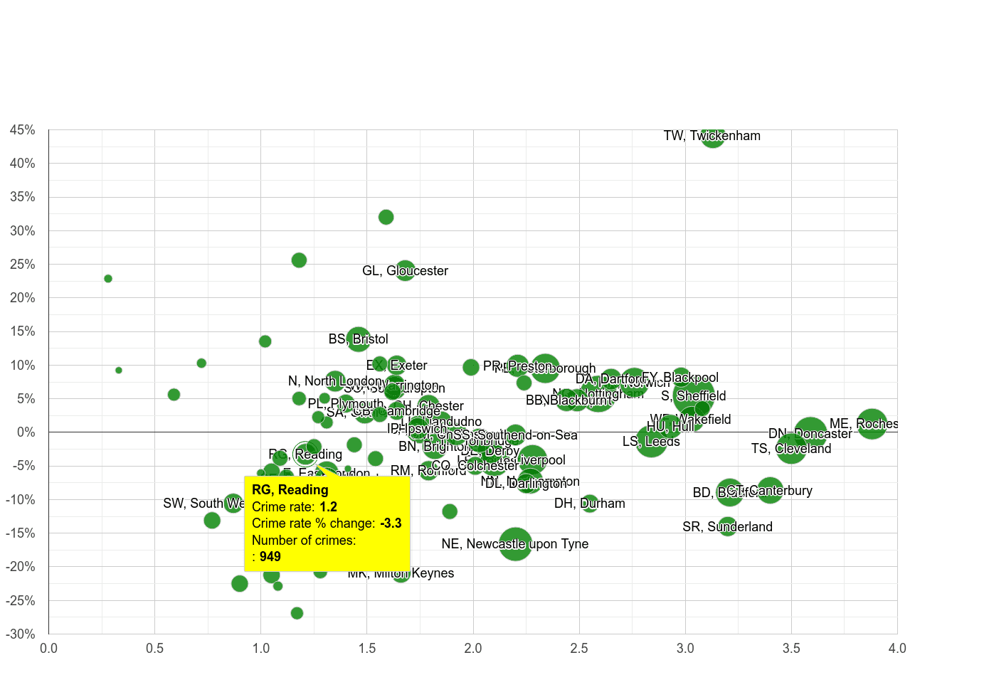 Reading other crime rate compared to other areas
