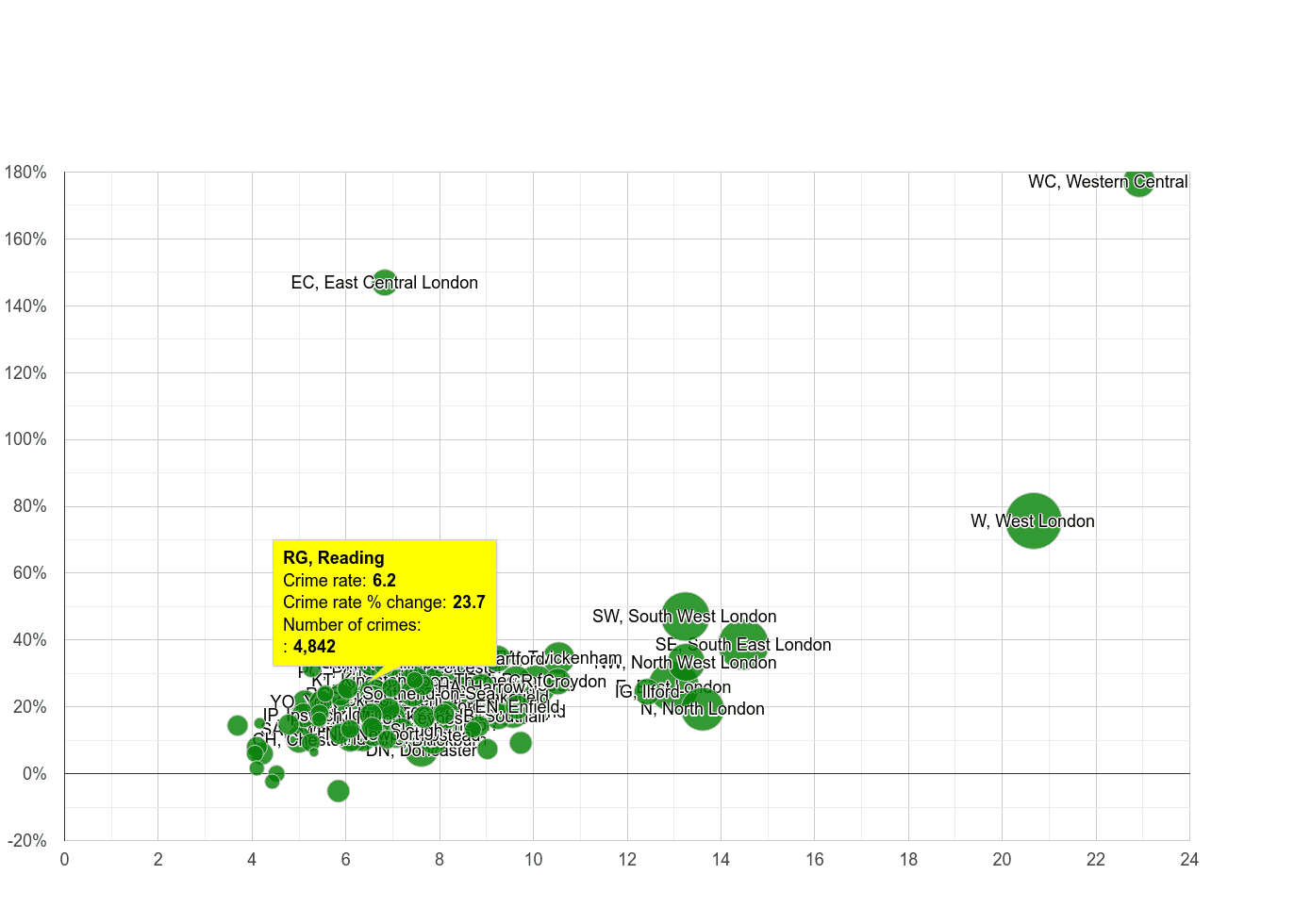 Reading other theft crime rate compared to other areas
