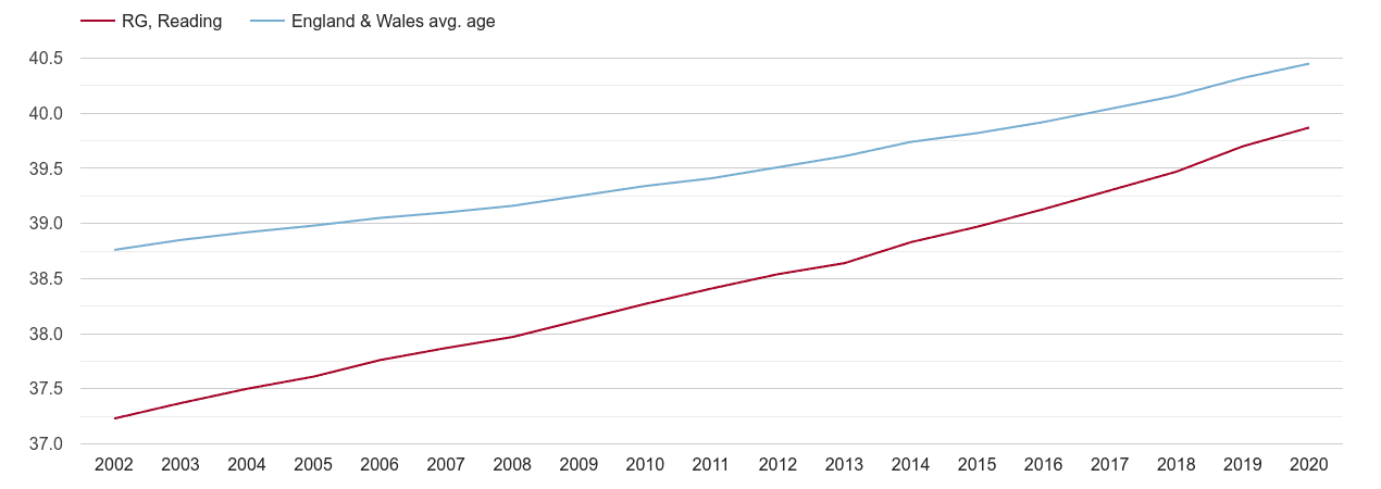Reading population average age by year