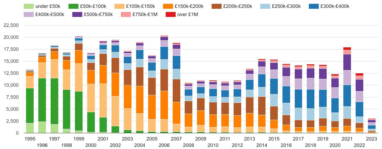 Reading property sales volumes