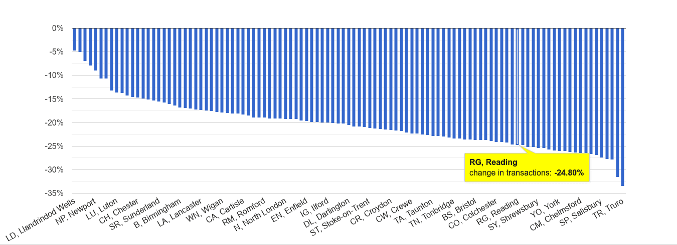 Reading sales volume change rank