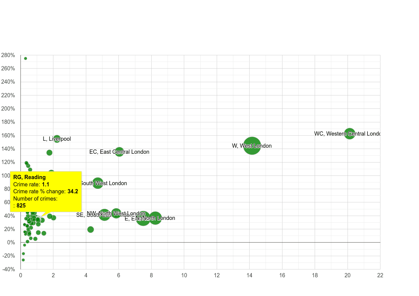 Reading theft from the person crime rate compared to other areas
