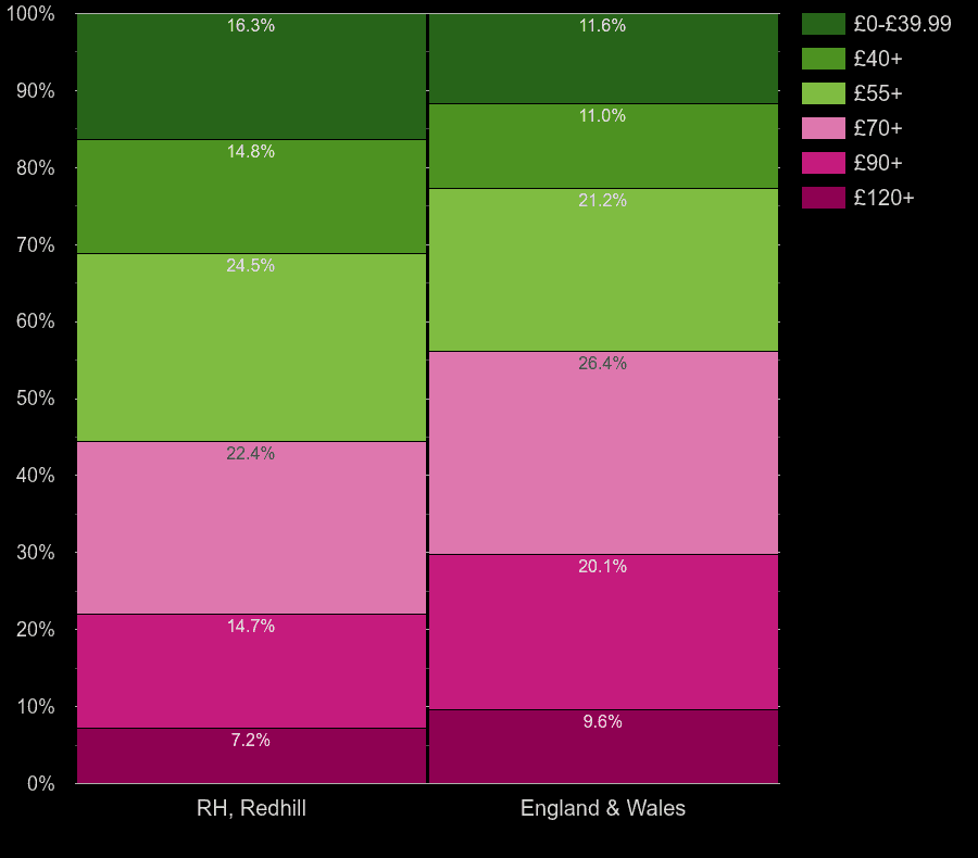 Redhill houses by heating cost per square meters