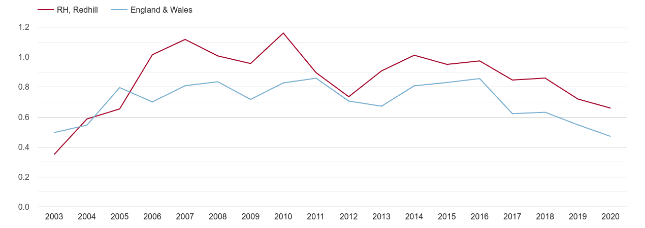 Redhill population growth rate