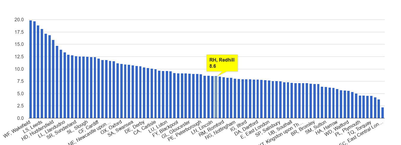 Redhill public order crime rate rank