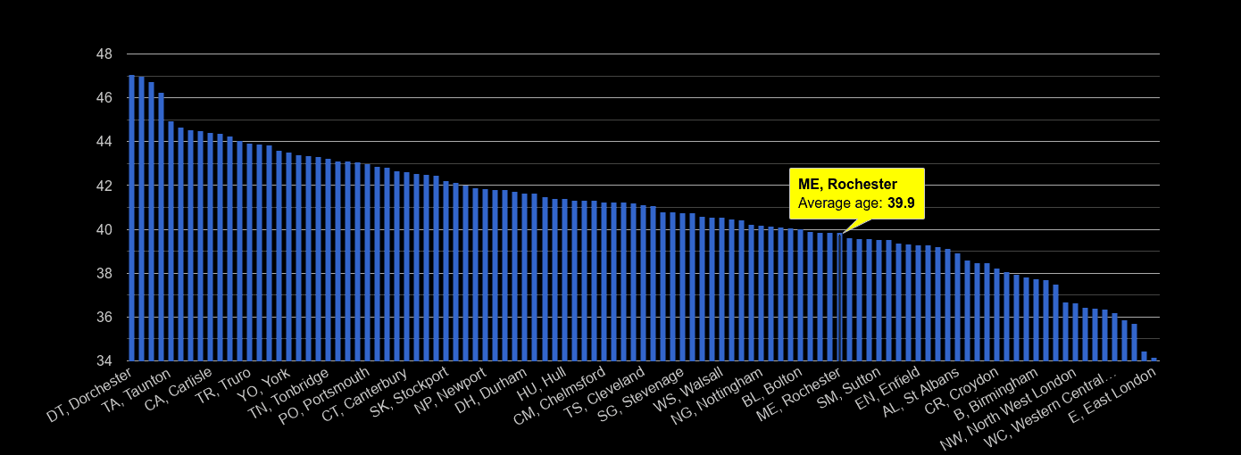 Rochester average age rank by year