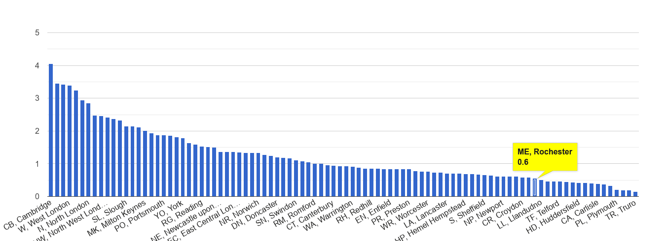 Rochester bicycle theft crime rate rank