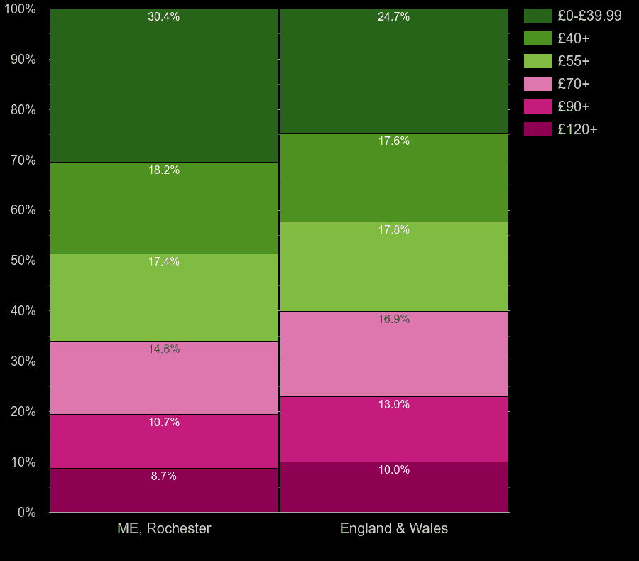 Rochester flats by heating cost per square meters