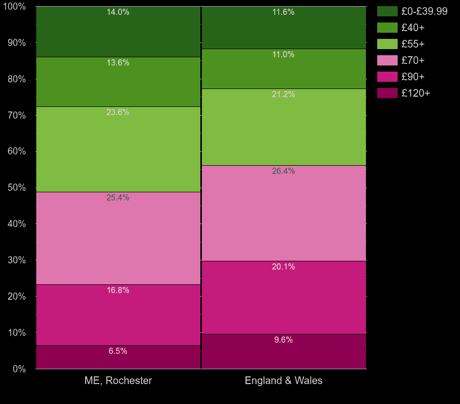 Rochester houses by heating cost per square meters