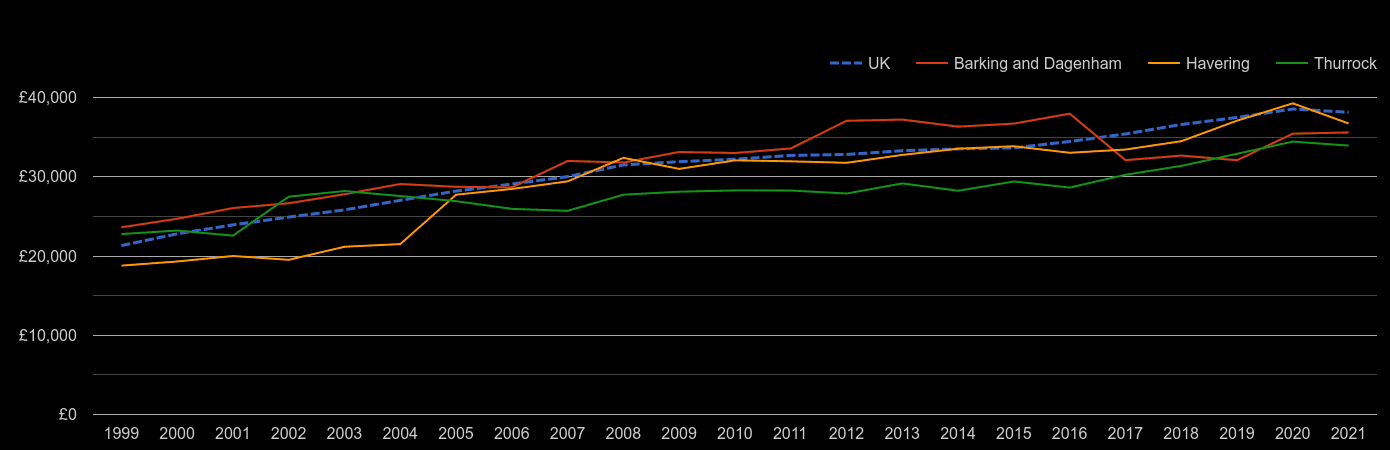 Romford average salary by year