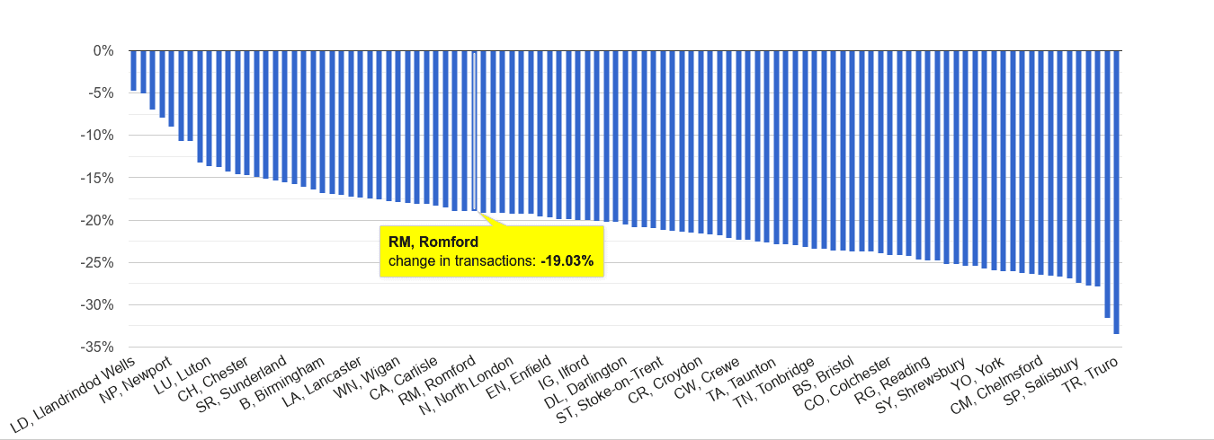 Romford sales volume change rank