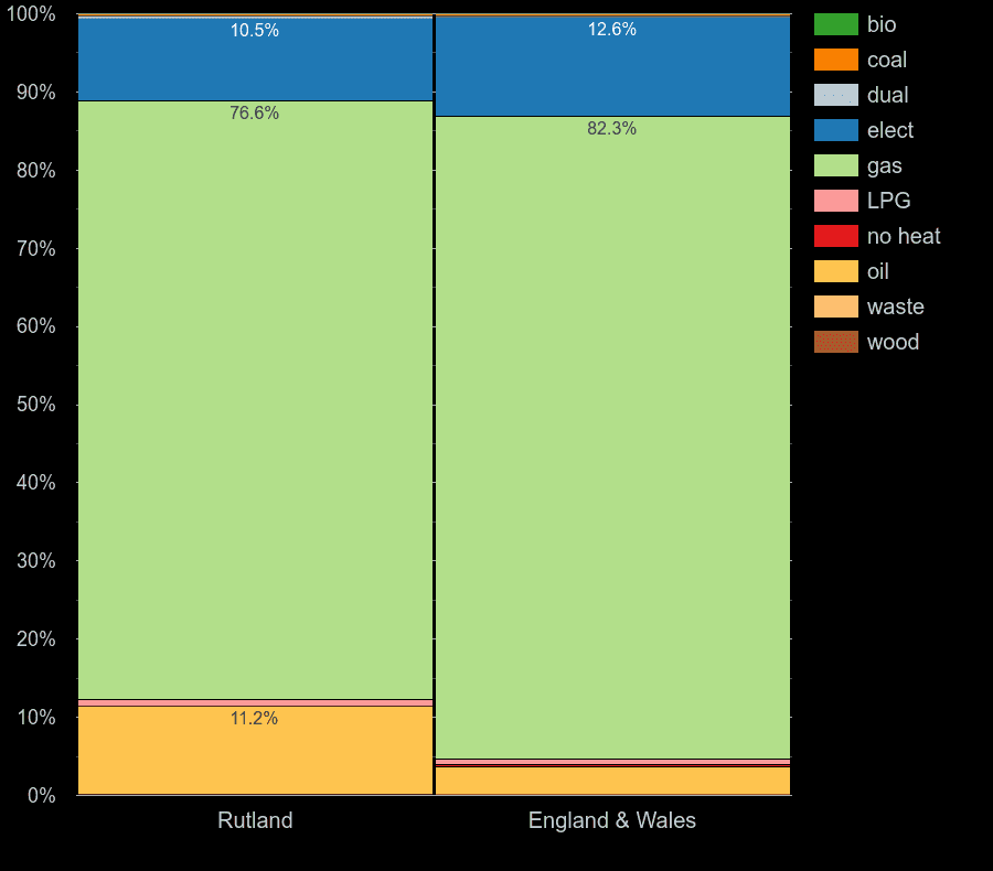 Rutland homes by main heating fuel