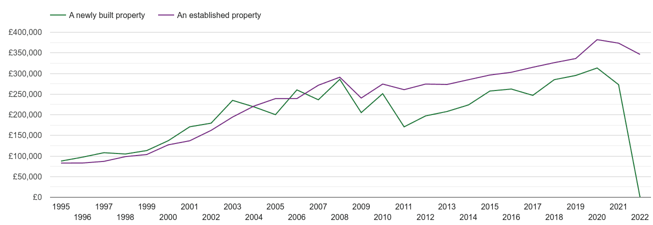Rutland house prices new vs established