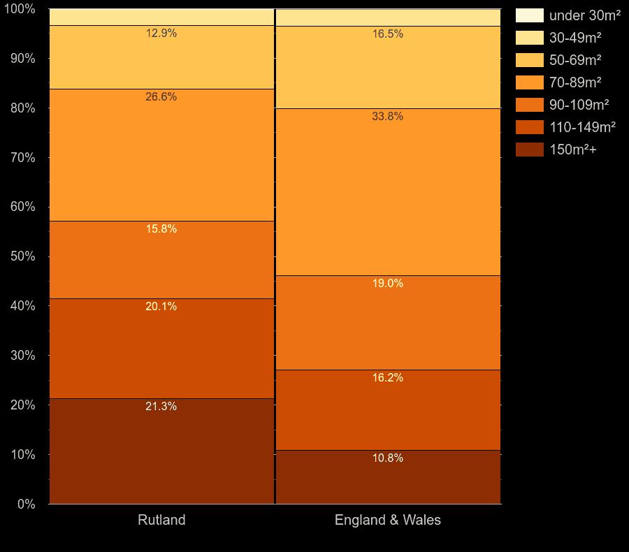 Rutland houses by floor area size
