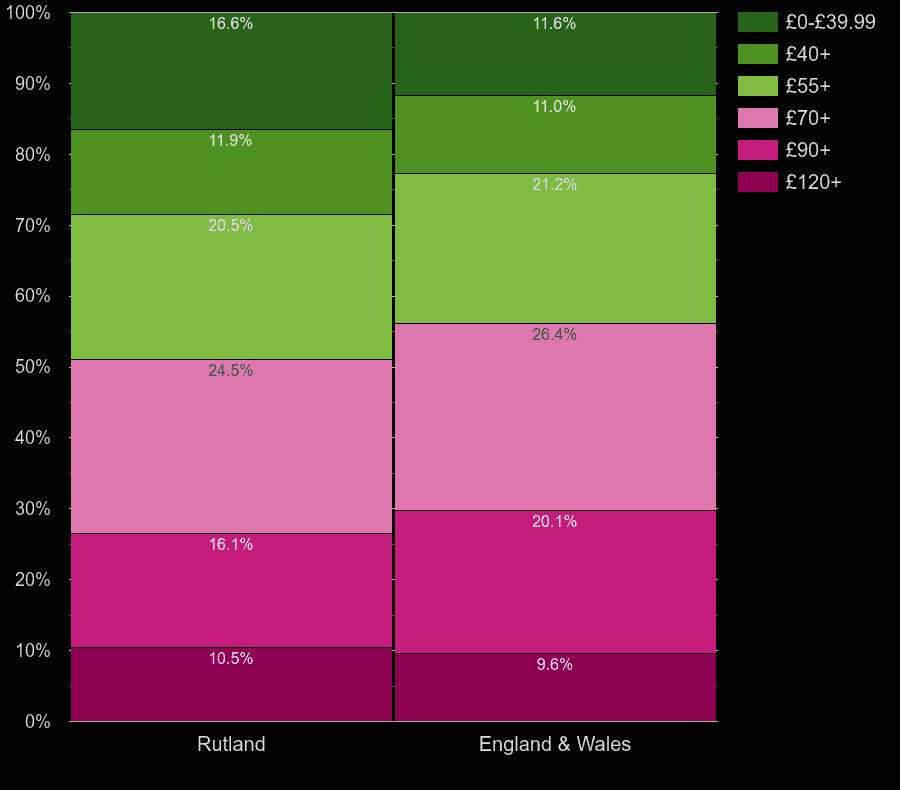 Rutland houses by heating cost per square meters
