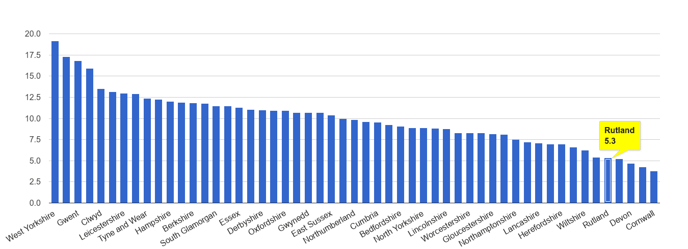 Rutland public order crime rate rank