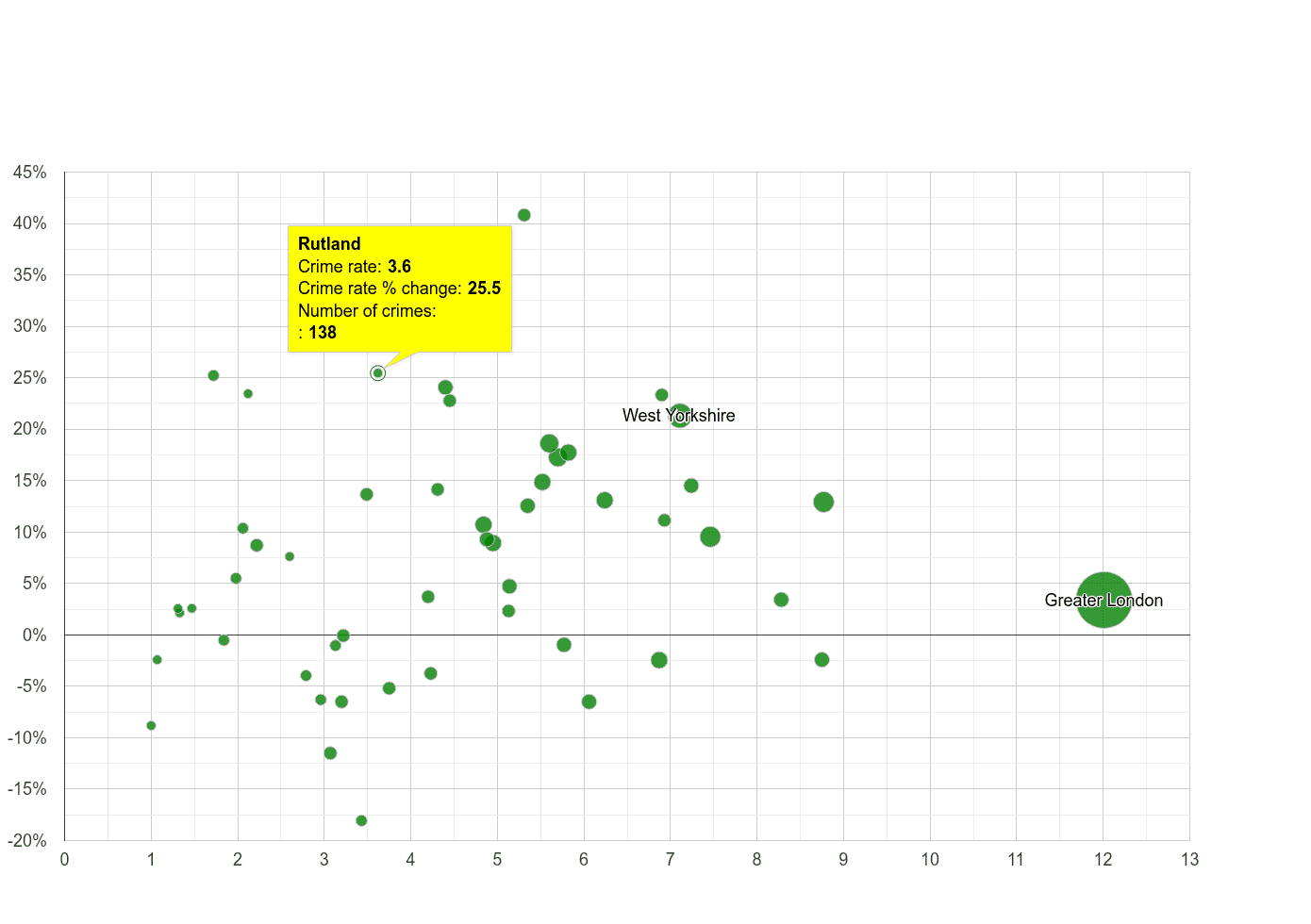 Rutland vehicle crime rate compared to other counties