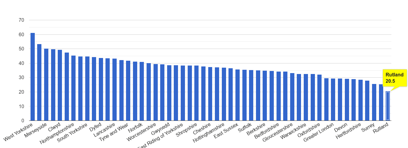 Rutland violent crime rate rank