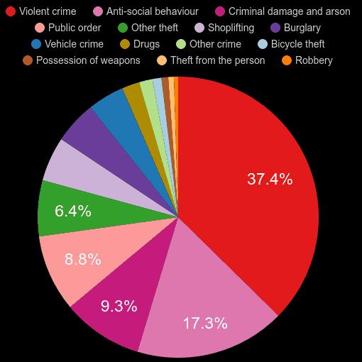 Salisbury crime statistics