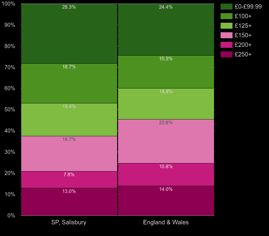 Salisbury flats by heating cost per room