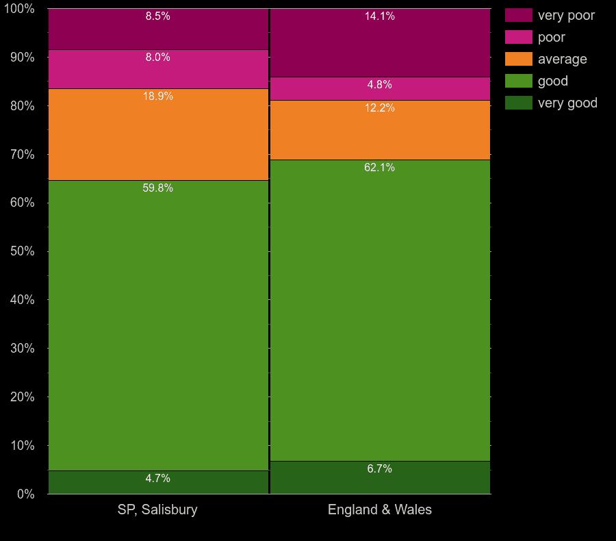 Salisbury flats by main heating energy efficiency