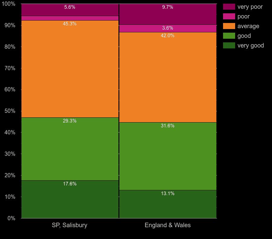 Salisbury flats by windows energy efficiency