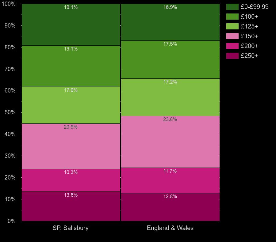 Salisbury homes by heating cost per room