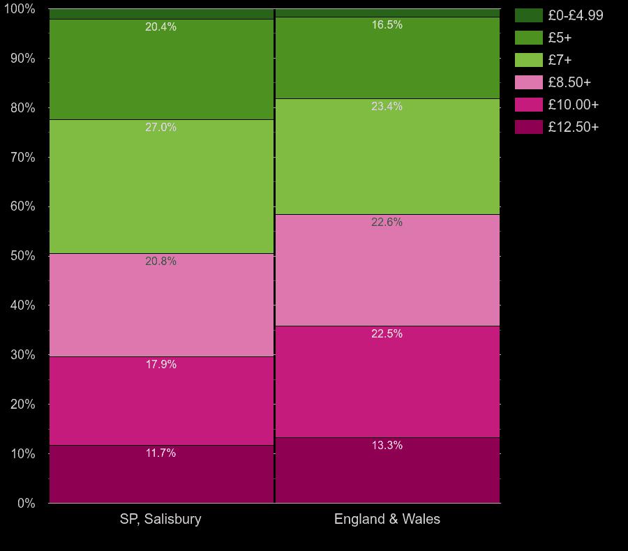 Salisbury homes by lighting cost per square meters