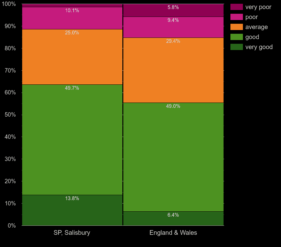 Salisbury homes by main heating control energy efficiency