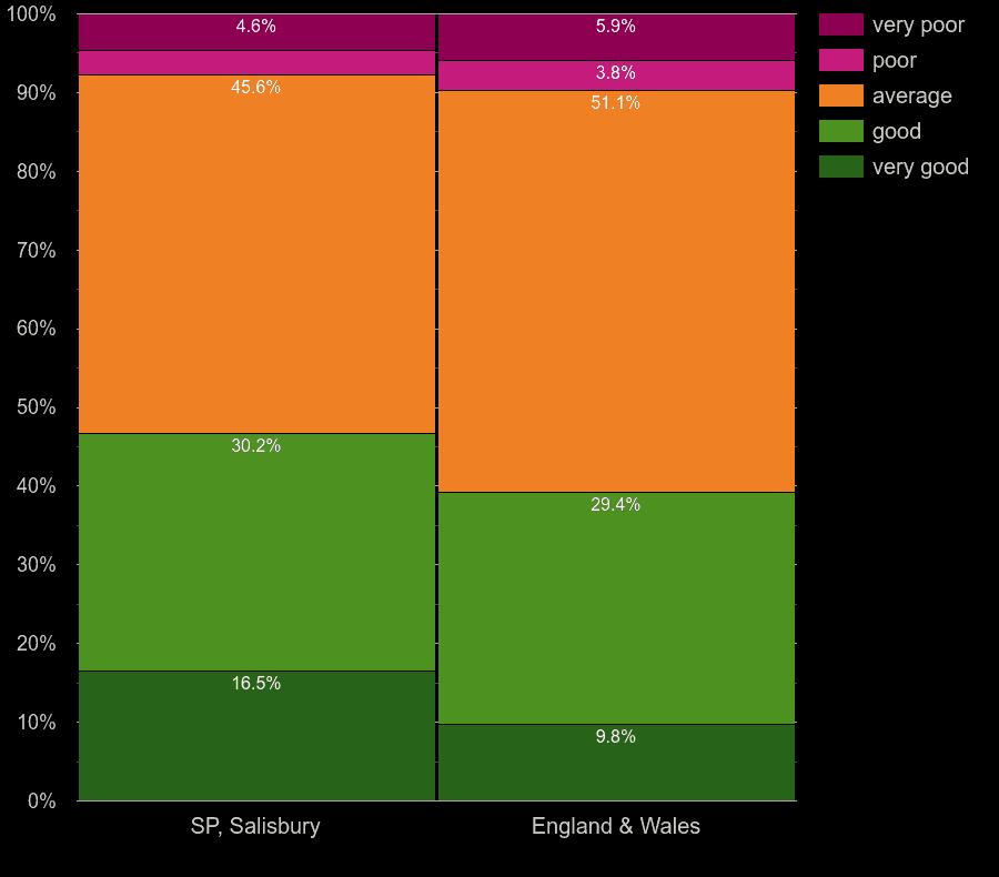 Salisbury homes by windows energy efficiency