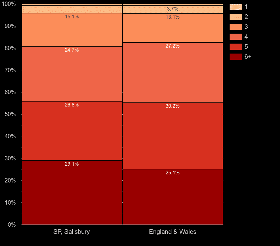 Salisbury houses by number of heated rooms