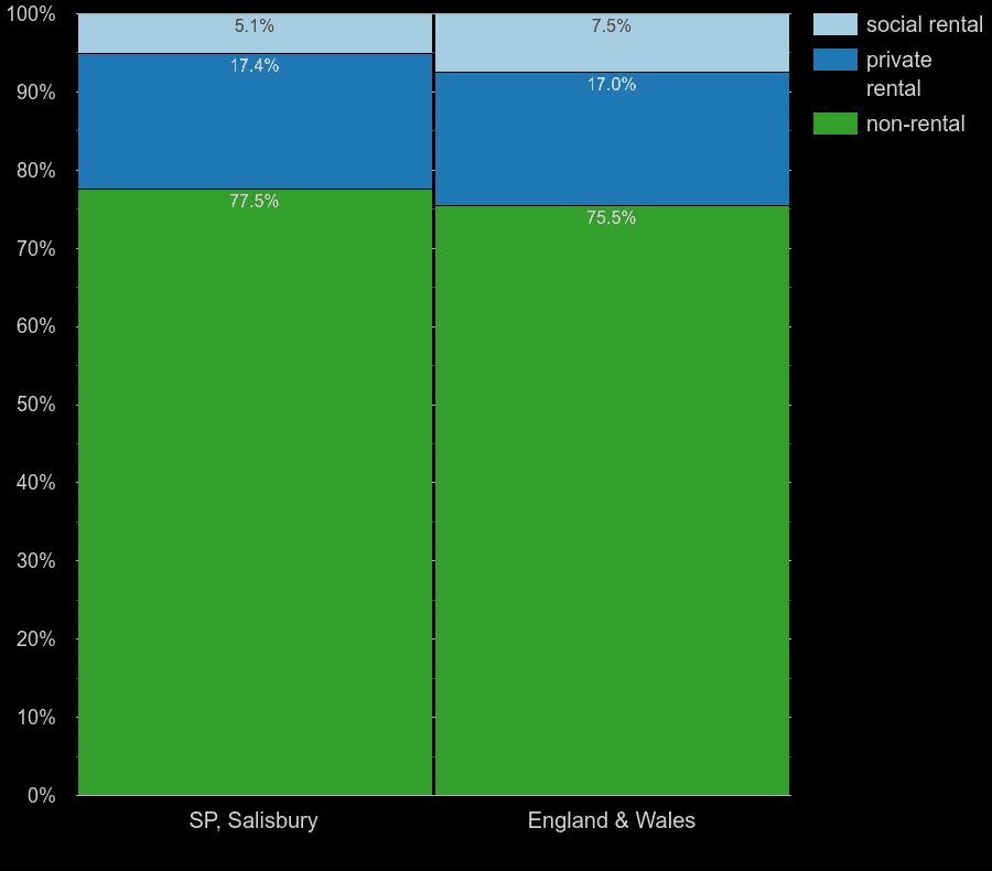 Salisbury houses by rental type