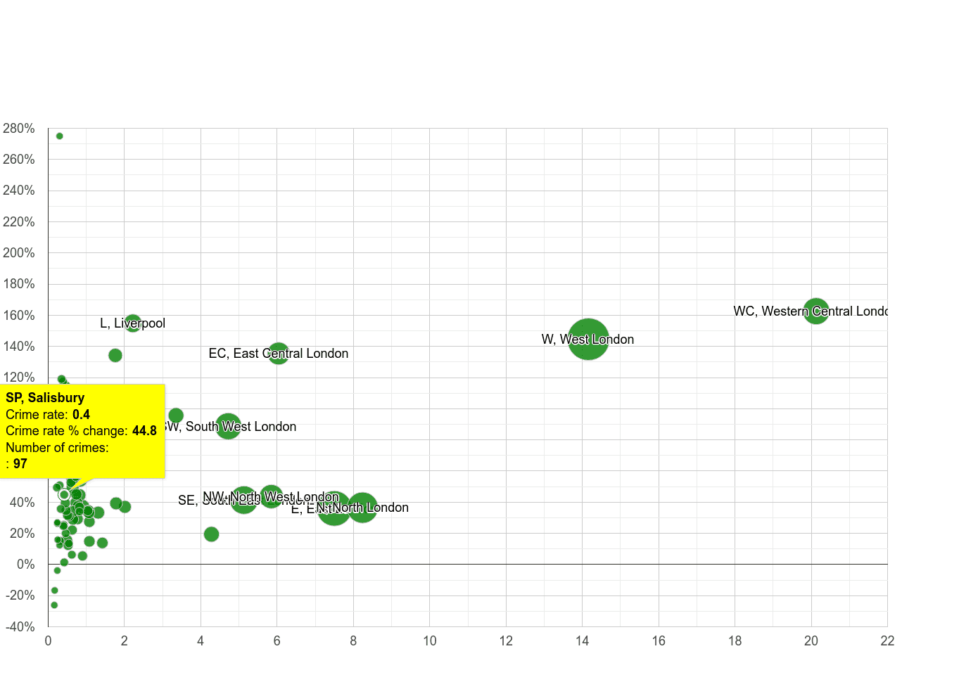 Salisbury theft from the person crime rate compared to other areas